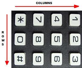keypad orientation